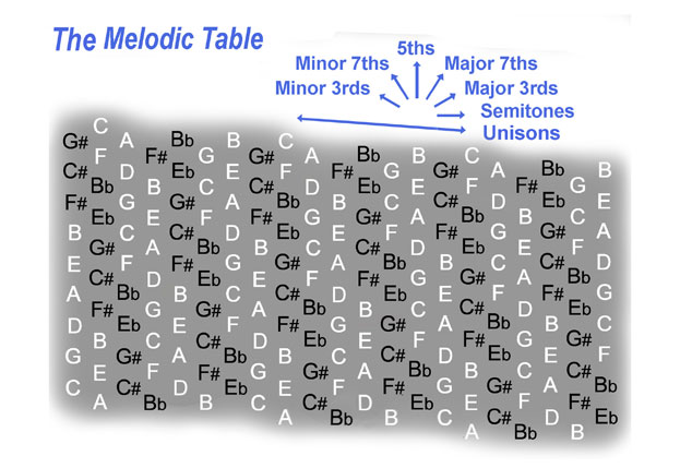 Fig 2. The Melodic Table