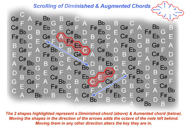 Fig 3. Scrolling of Diminished or Augmented Chords