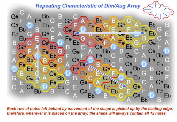 Fig 4. Repeating Characteristic of Dim/Aug Array